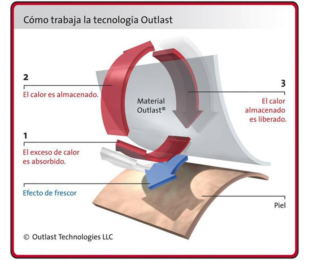 Perna Thermoregulator Breathable Fiber 50x90 cm